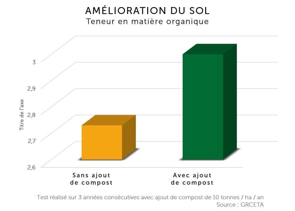 Amelioration du sol -compost