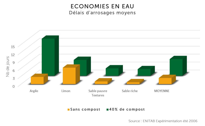 Economies en eau - compost