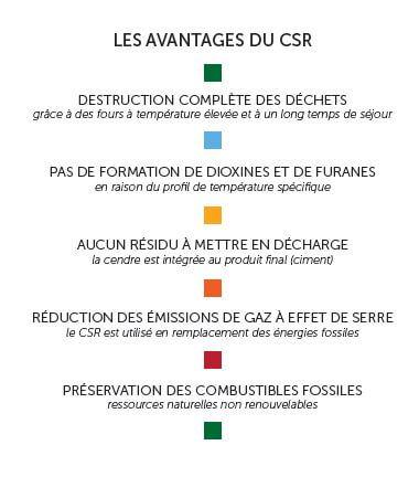 Avantages du CSR