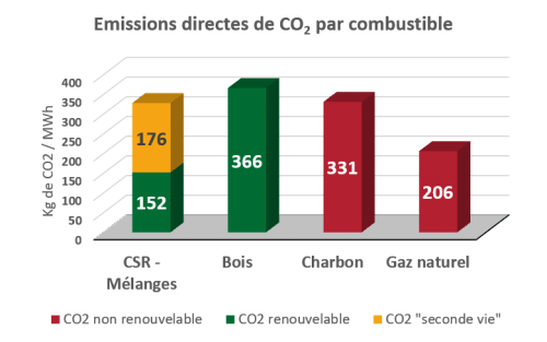 Emission directes de CO2 par combustible