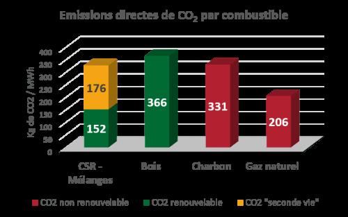 Emission directes de CO2 par combustible SRF